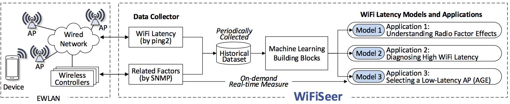 WifiSeer Framework