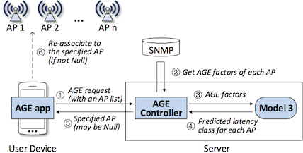 AGE Framework