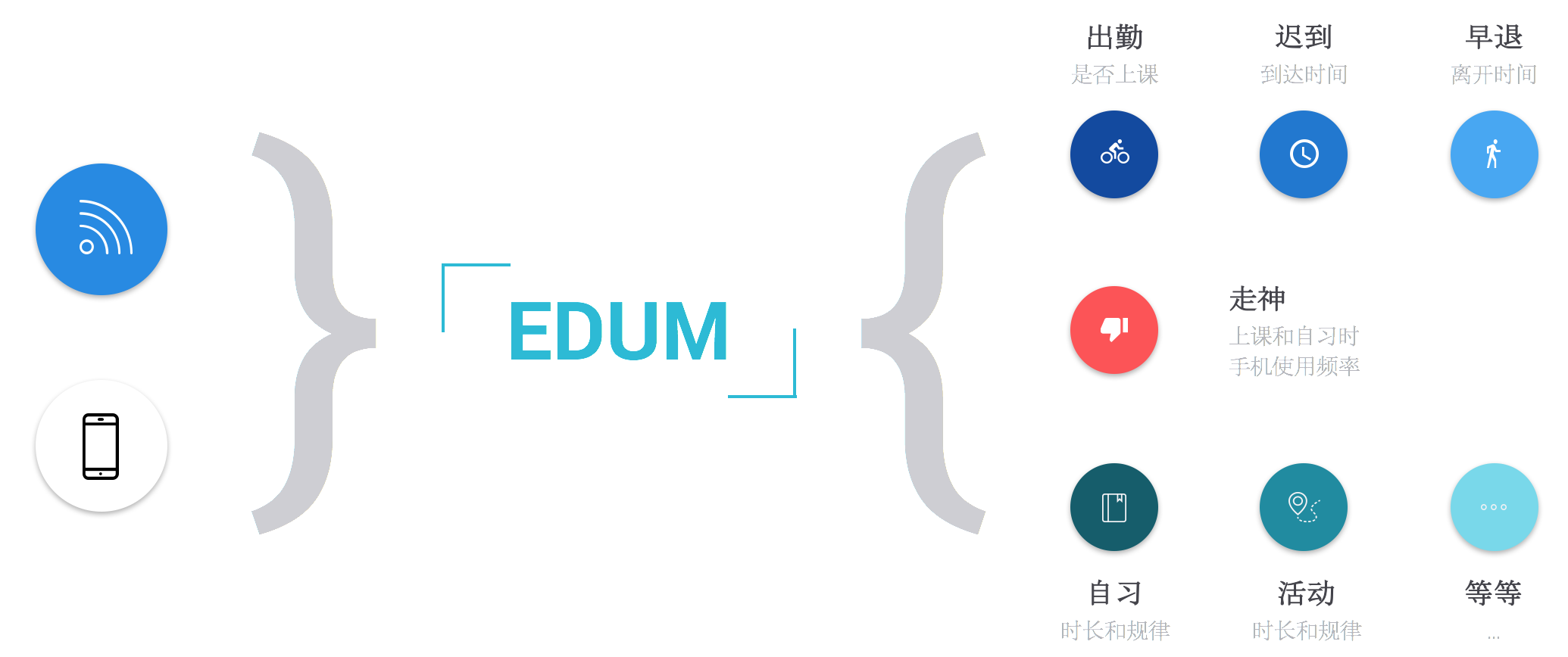 EDUM System